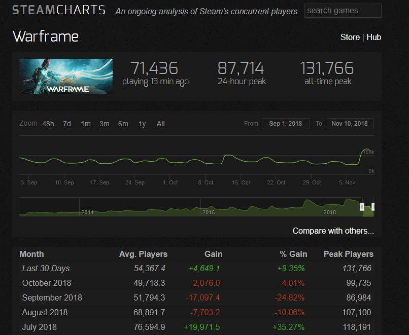 Warframe Player Counts on Steam after Fortuna Release