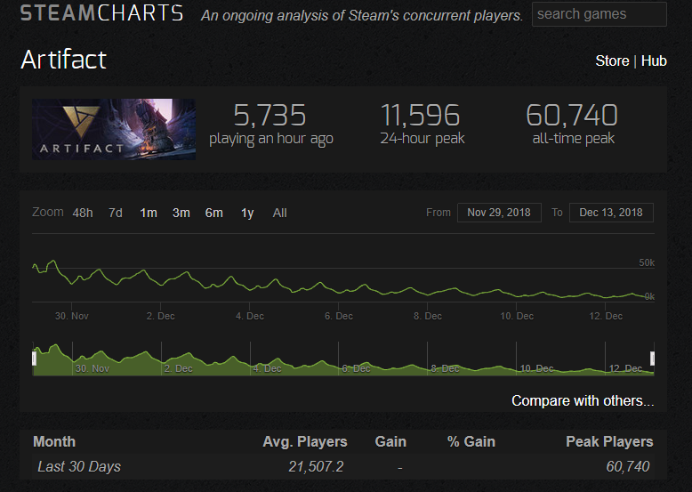 Artifact Playercount on Steam