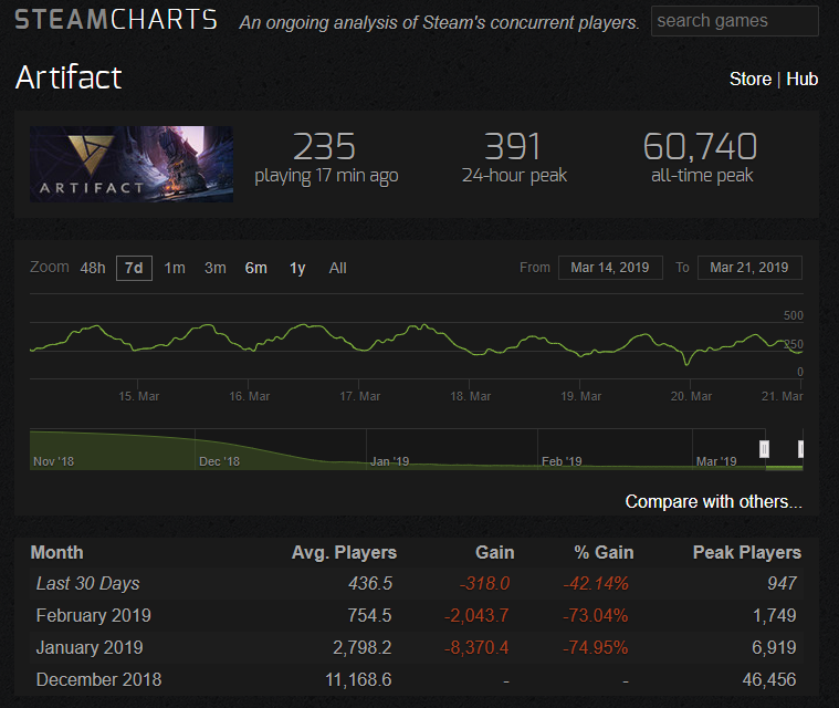 Artifact Player Count - Steam Charts